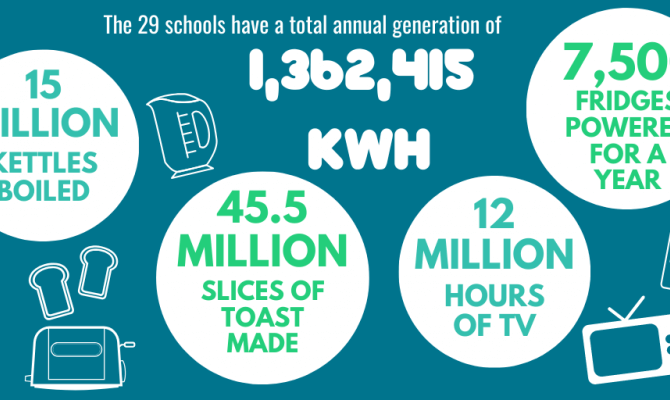 The 29 schools have a total annual generation of 1,362,415 kWh. This is equivalent to 15 million kettles being boiled, 45.5 slices of toast being made, 12 million hours of TV being watched, or 7,500 fridges being powered for a year.